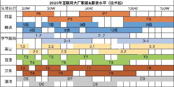 互联网大厂职级&薪酬2020版新鲜出炉插图