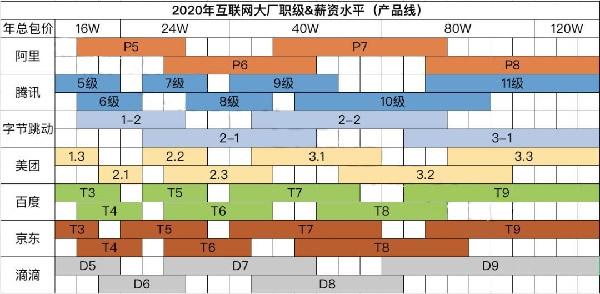 互联网大厂职级&薪酬2020版新鲜出炉插图(1)