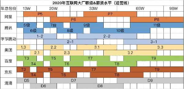 互联网大厂职级&薪酬2020版新鲜出炉插图(2)