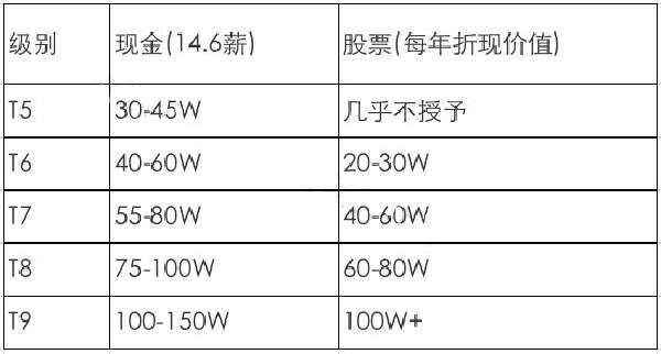 互联网大厂职级&薪酬2020版新鲜出炉插图(7)