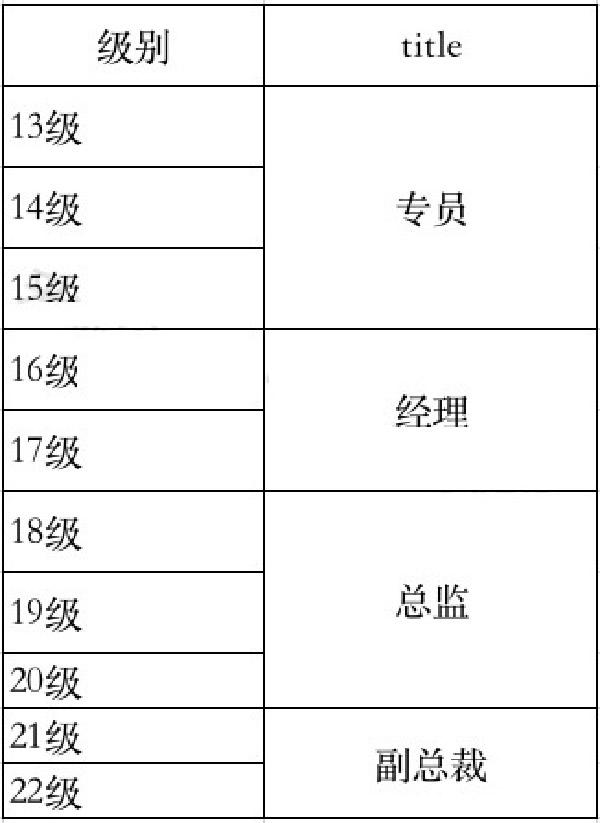 互联网大厂职级&薪酬2020版新鲜出炉插图(11)