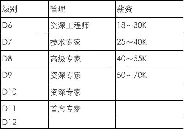 互联网大厂职级&薪酬2020版新鲜出炉插图(12)
