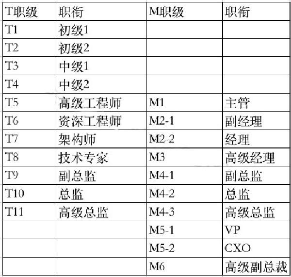互联网大厂职级&薪酬2020版新鲜出炉插图(10)