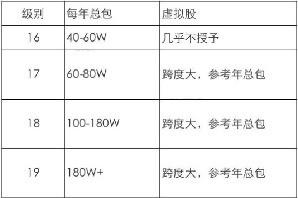 互联网大厂职级&薪酬2020版新鲜出炉插图(13)