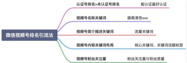 2021微信搜一搜霸屏引流技术,日引流300+精准流量